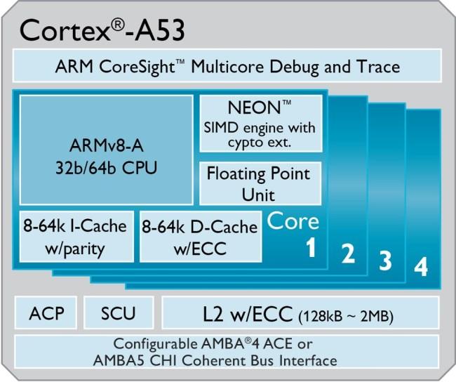 Cortex-A53