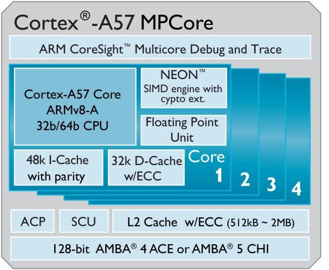 Cortex-A57