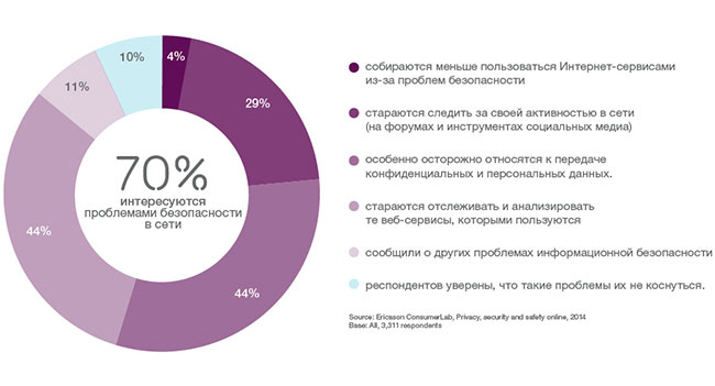 Ericsson ConsumerLab: 90% пользователей обеспокоены вопросами безопасности в сети