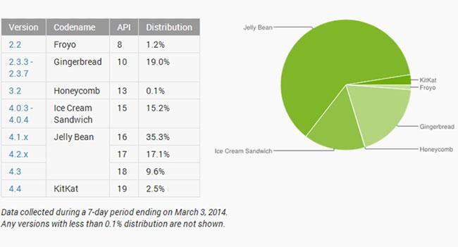 Android 4.4 KitKat принадлежит лишь 2,5% доли рынка