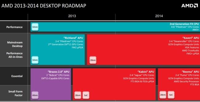 AMDRoadmap-Desktop