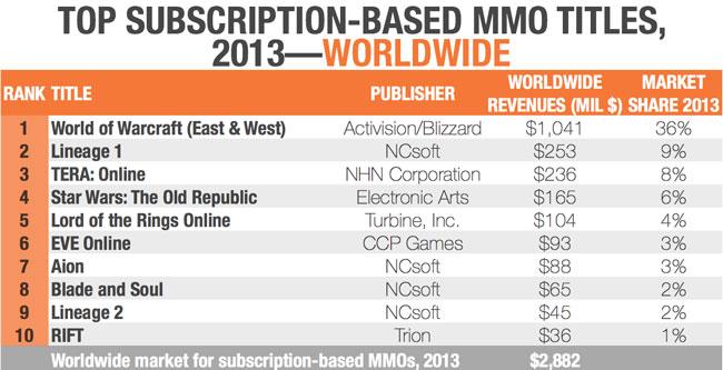 Игра World of Warcraft принесла в прошлом году более $1 млрд