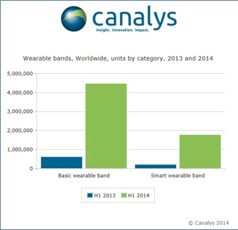 Wearable band shipments rocket by 684%