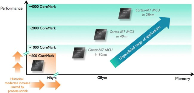cortex-m7-process