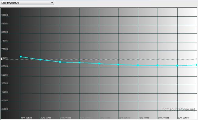 2014-11-24 13-05-49 HCFR Colorimeter - [Color Measures1]