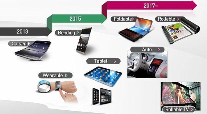 К 2017 году LG выведет на рынок сгибаемые и сворачиваемые дисплеи