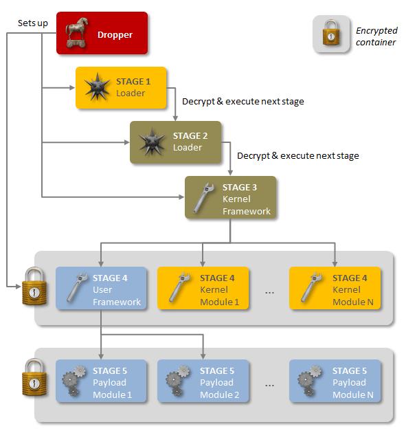 Вредоносное ПО Regin ведет шпионскую деятельность, начиная с 2008 года