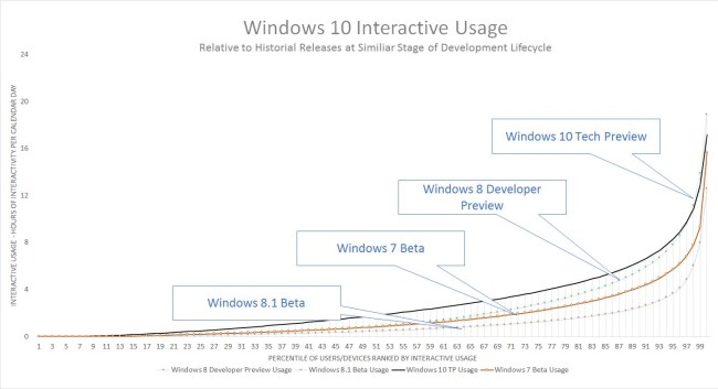 Windows-10-Preview-Was-Installed-by-1-5-Million-Users-467767-6