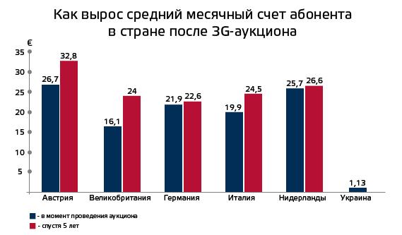 3G-Ukraine-vs-Europe (2)
