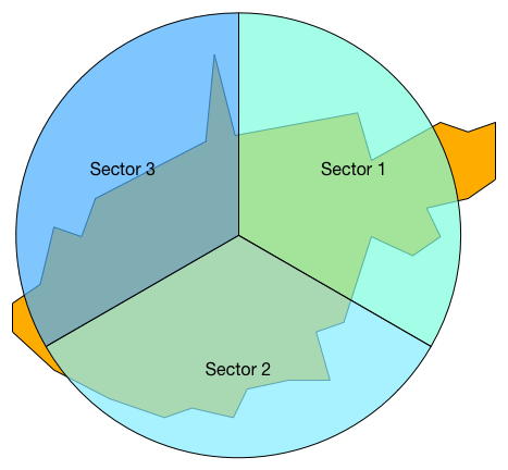 3Sector_BS