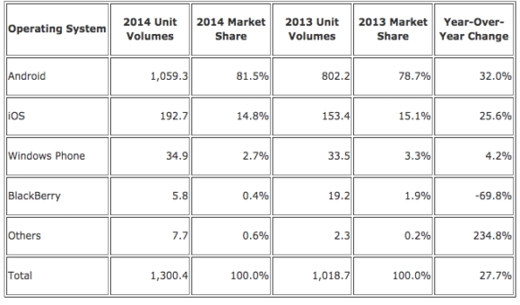 В минувшем году было реализовано более 1 млрд Android-смартфонов