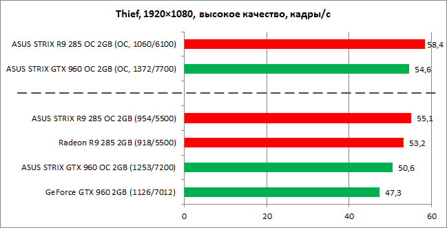 GeForce_GTX960_vs_Radeon_R9-285_diags11n