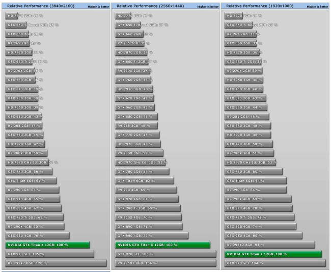 NVIDIA_GeForce_GTX_TITAN_X_performance