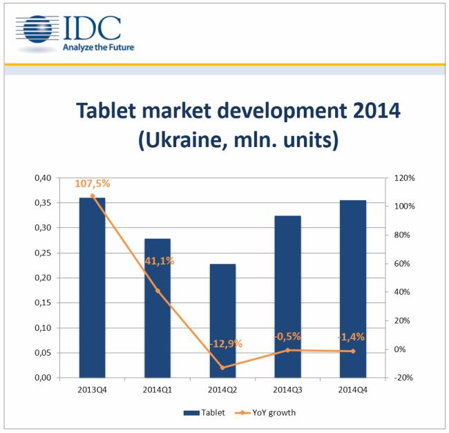 Tablet Market Ukraine