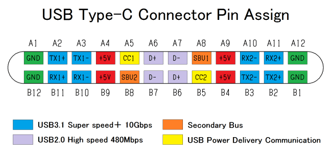 USB20Type-C20pin20assign