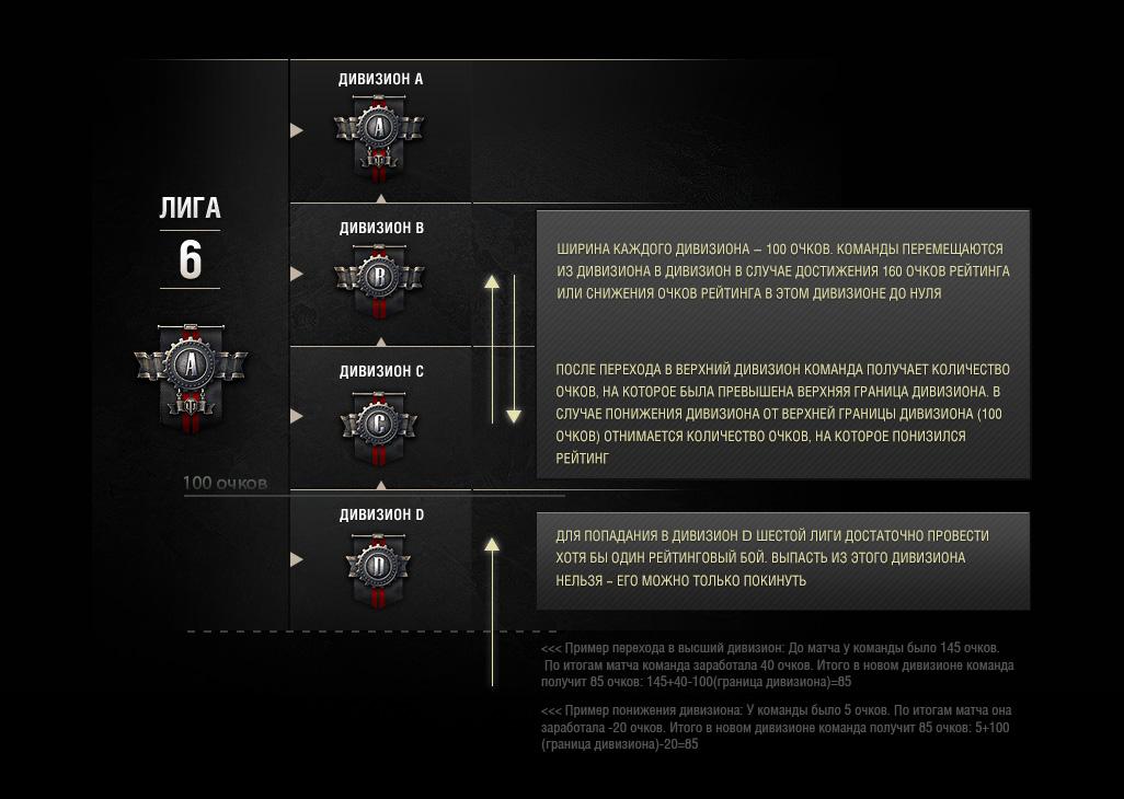 prémiové tanky úrovně 5 s preferenčním vytvářením zápasů