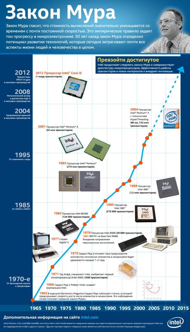 ML50_Intel_infographics_MooresLawTimeline_RU