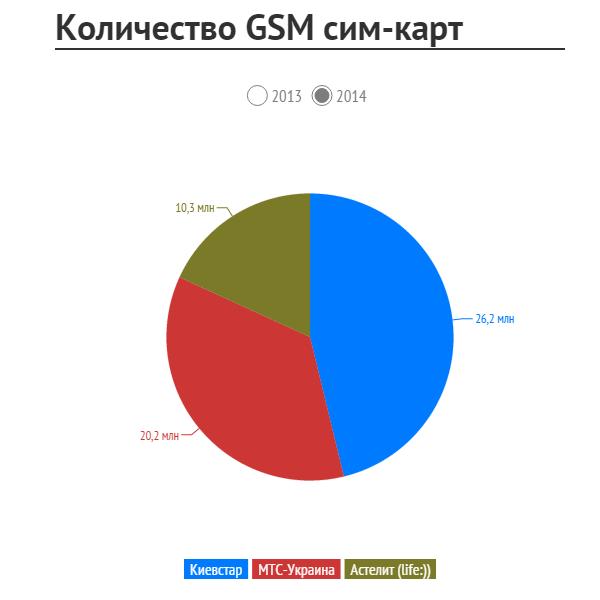 SIM Ukraine