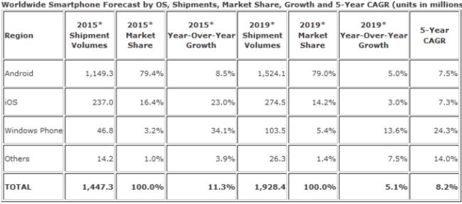 IDC: к 2019 году рыночная доля Windows Phone превысит 5% в поставках новых смартфонов