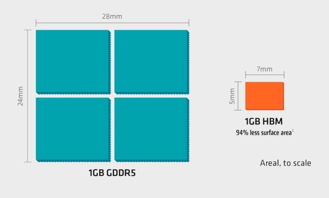AMD_Radeon_R9_Fury_X_HBM-vs-GDDR5