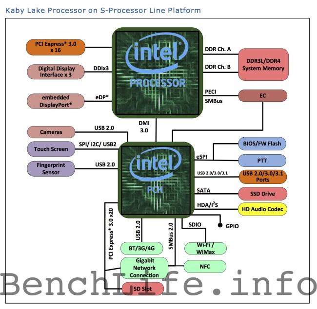 Intel_Kaby_lake_S