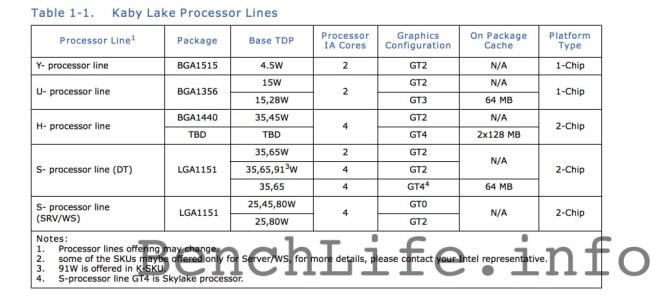 Intel_Kaby_lake_table