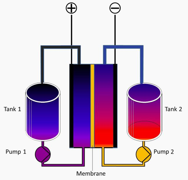 redox_flow_battery_english_colorcorrected