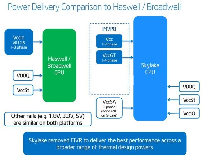 Intel_Skylake_FIVR