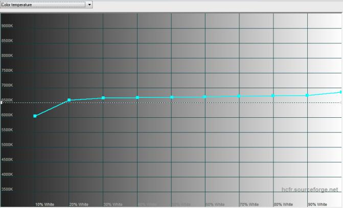2015-10-16 12-38-25 HCFR Colorimeter - [Color Measures2]
