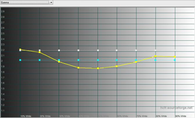 2015-10-16 12-38-41 HCFR Colorimeter - [Color Measures2]