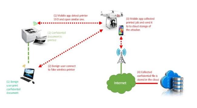 drone-stealing-printer-939x517