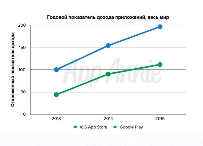 Revenue-and-Downloads-iOS-and-Google-Play-Combined-2015 (2)