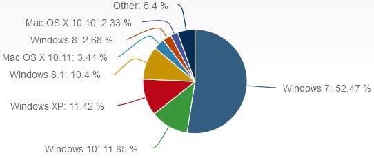 net-market-share-jan-2016