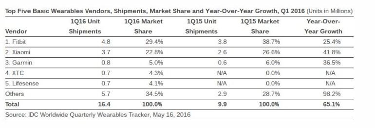 Fitbit стала лидером рынка носимых устройств по итогам первого квартала 2016 года