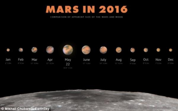 На этой неделе Марс окажется ближе всего к Земле за 11 лет. Как увидеть красную планету