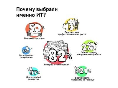 Портрет украинского IT-специалиста 2016 года [инфографика]