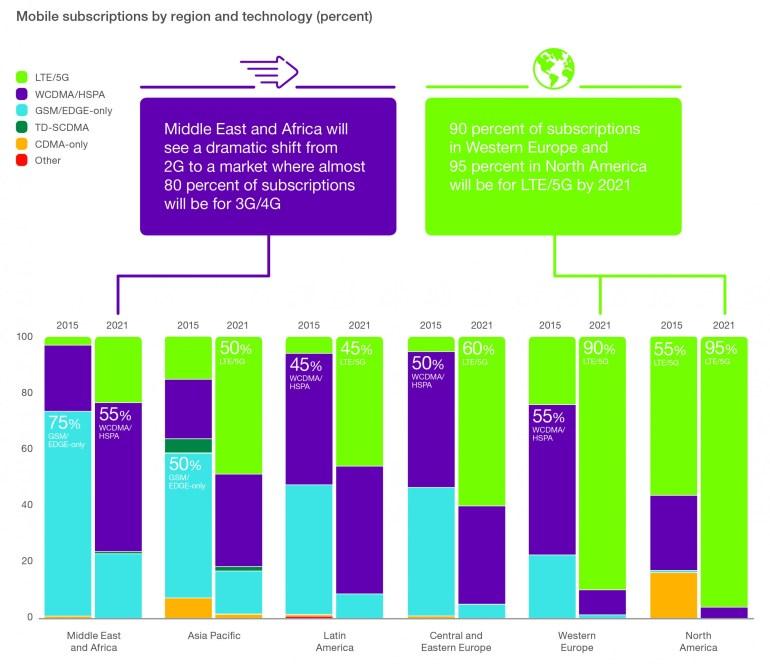 Ericsson Mobility Report (5)