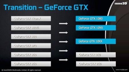 Inno3D «проговорилась» о существовании третьей видеокарты NVIDIA семейства Pascal (GeForce GTX 1060?)