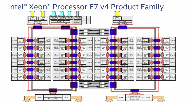 Xeon-E7-v4-Broadwell-EX-CPU-Block-Diagram