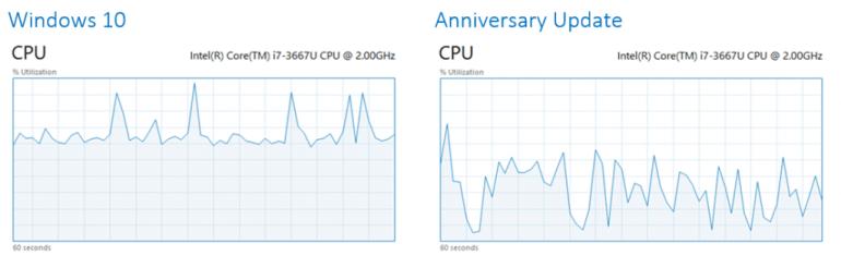 cpu-utilization-1024x327