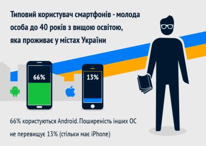 LEAD9: каждый третий украинец пользуется смартфоном, но только две трети пользователей имеют опыт установки приложений