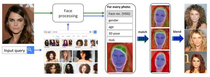 Сервис Dreambit позволяет увидеть себя в другой эпохе, изменить возраст или просто подобрать прическу