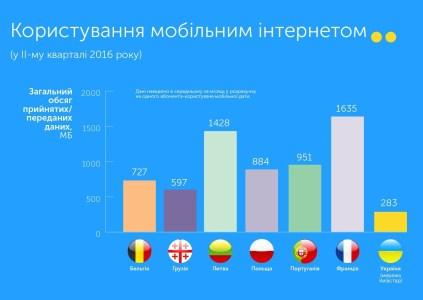 За последний год абоненты «Киевстара» стали использовать на 5% больше минут разговора и на 83% больше мобильного интернета