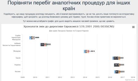 Украинский разработчик создал сайт Колибезвіз.укр о прогрессе получения Украиной безвизового режима с Европой