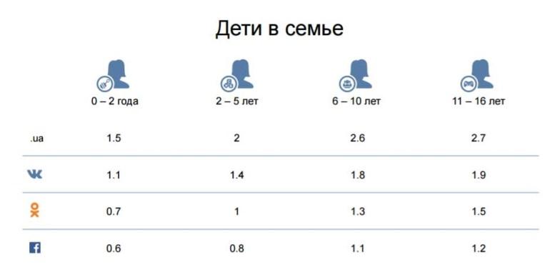 «ВКонтакте» рассказала о демографии, интересах и активности украинских пользователей соцсети