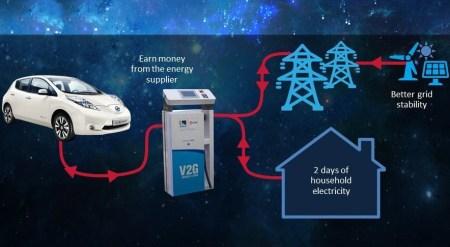 Уже в 2018 году НЭК «Укрэнерго» начнет внедрять умные сети энергоснабжения Smart Grid, владельцы электромобилей смогут зарабатывать на продаже электроэнергии в общую энергосеть