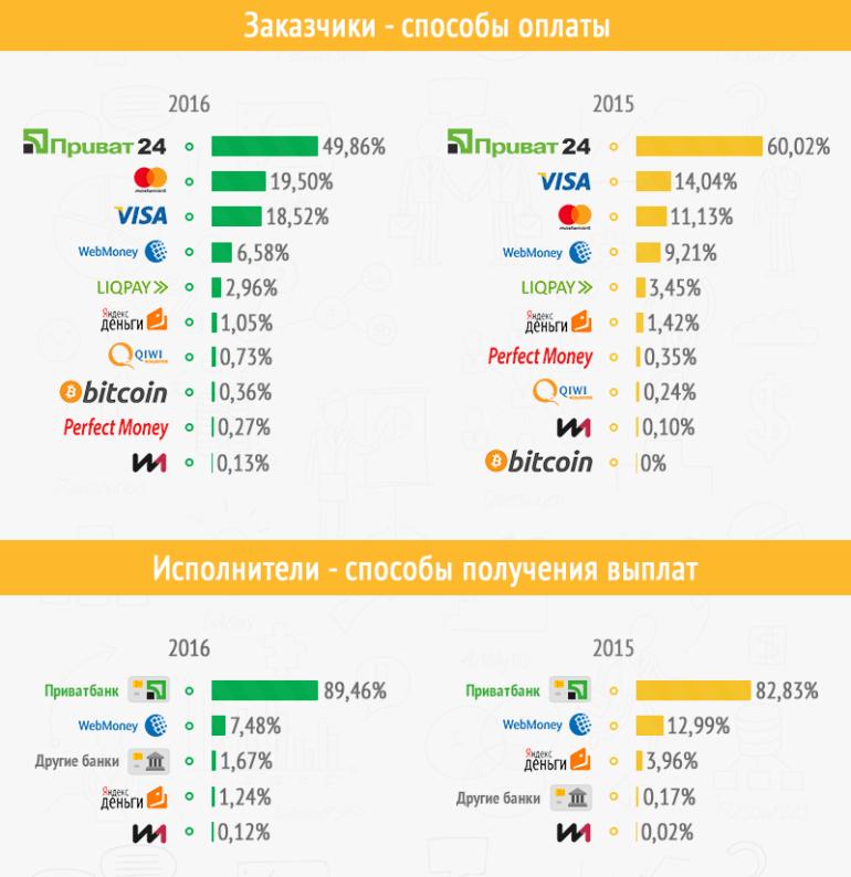 Украинский фриланс-сервис Freelancehunt подвел итоги 2016 года: самые популярные категории - программирование, дизайн и работа с текстами, 90% работ оплачивается на карты ПриватБанка [инфографика]
