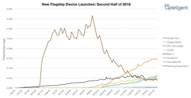 Даже после отзывной кампании смартфон Samsung Galaxy Note7 ещё долго оставался самым популярным на рынке