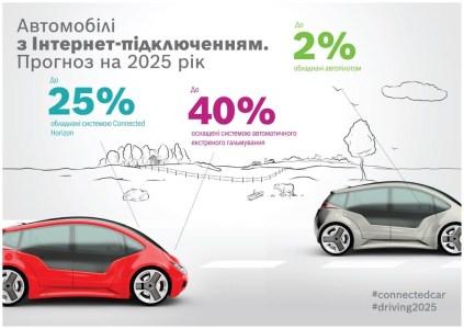 Исследование Bosch: к 2025 году «подключенные» автомобили научатся существенно экономить время водителей, а также смогут снизить травматизм в ДТП и сократить объем вредных выбросов