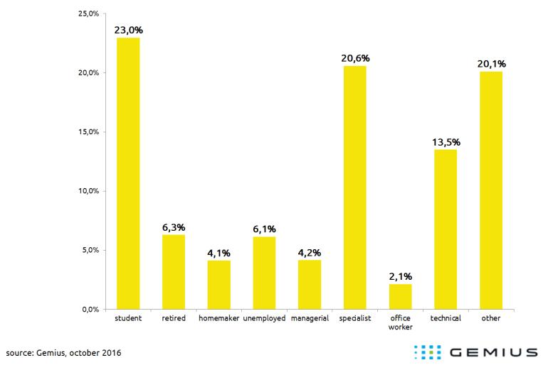 Gemius: онлайн-кинотеатры посещает 7,6 млн украинцев ежемесячно (42% всей интернет-аудитории страны), самые популярные - Kinogo.co, EX.ua и Megogo.net